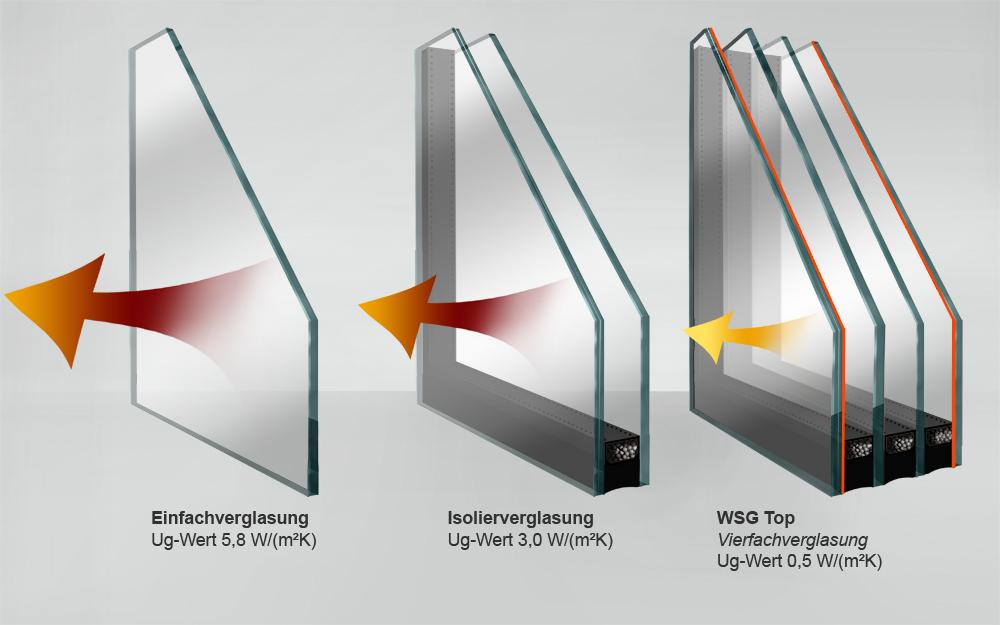 wsg top isolierglas jostmann isolierglas. Black Bedroom Furniture Sets. Home Design Ideas