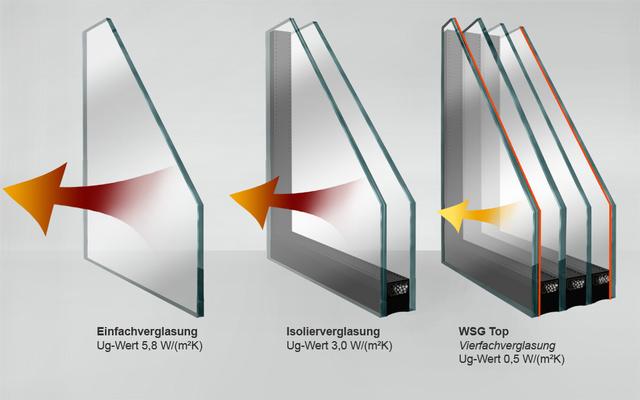 Wsg top isolierglas jostmann isolierglas for Fenster 0 5 ug